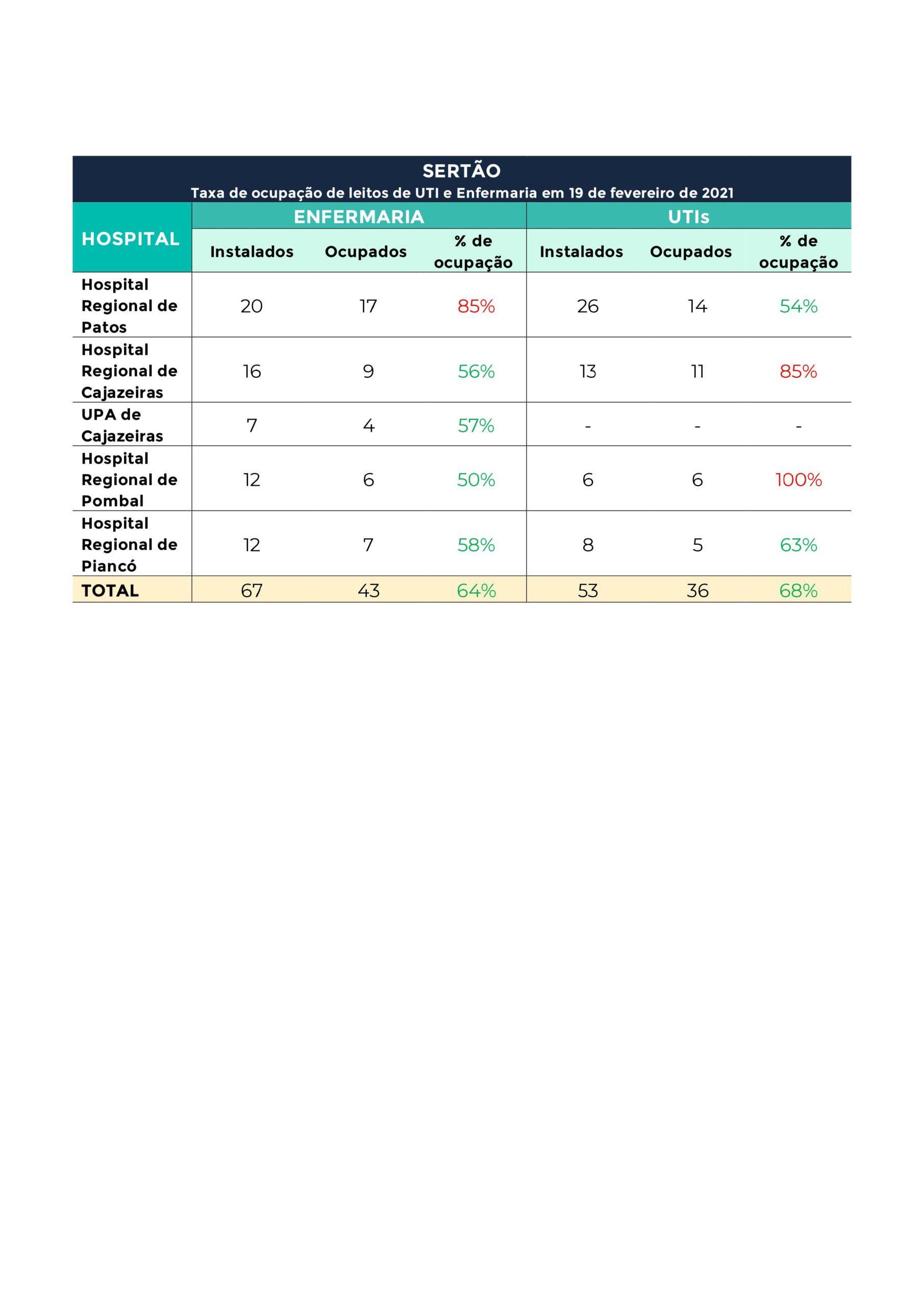 Hospitais referência para Covid-19 estão com 90% de ...